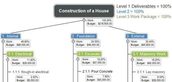 Work Breakdown Structure for Construction of a House