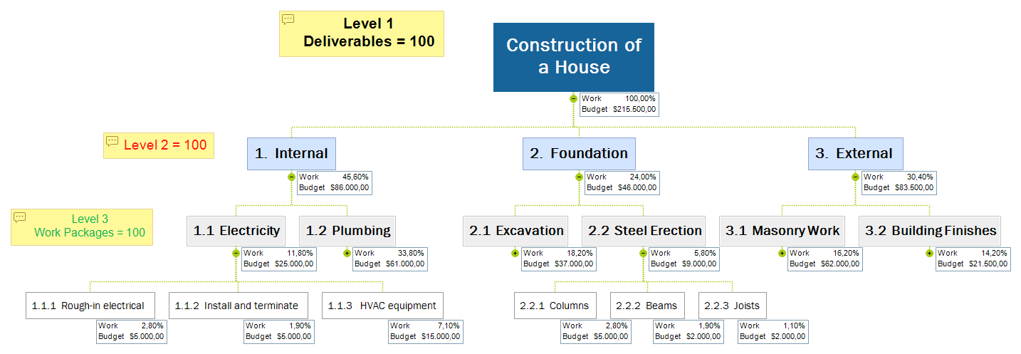 construction of a house, wbs example, work breakdown structure