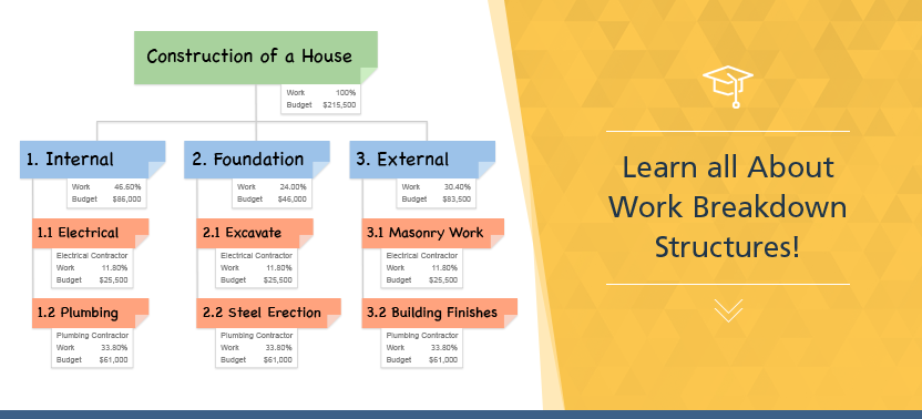 What Is A Work Breakdown Structure Wbs Project Management