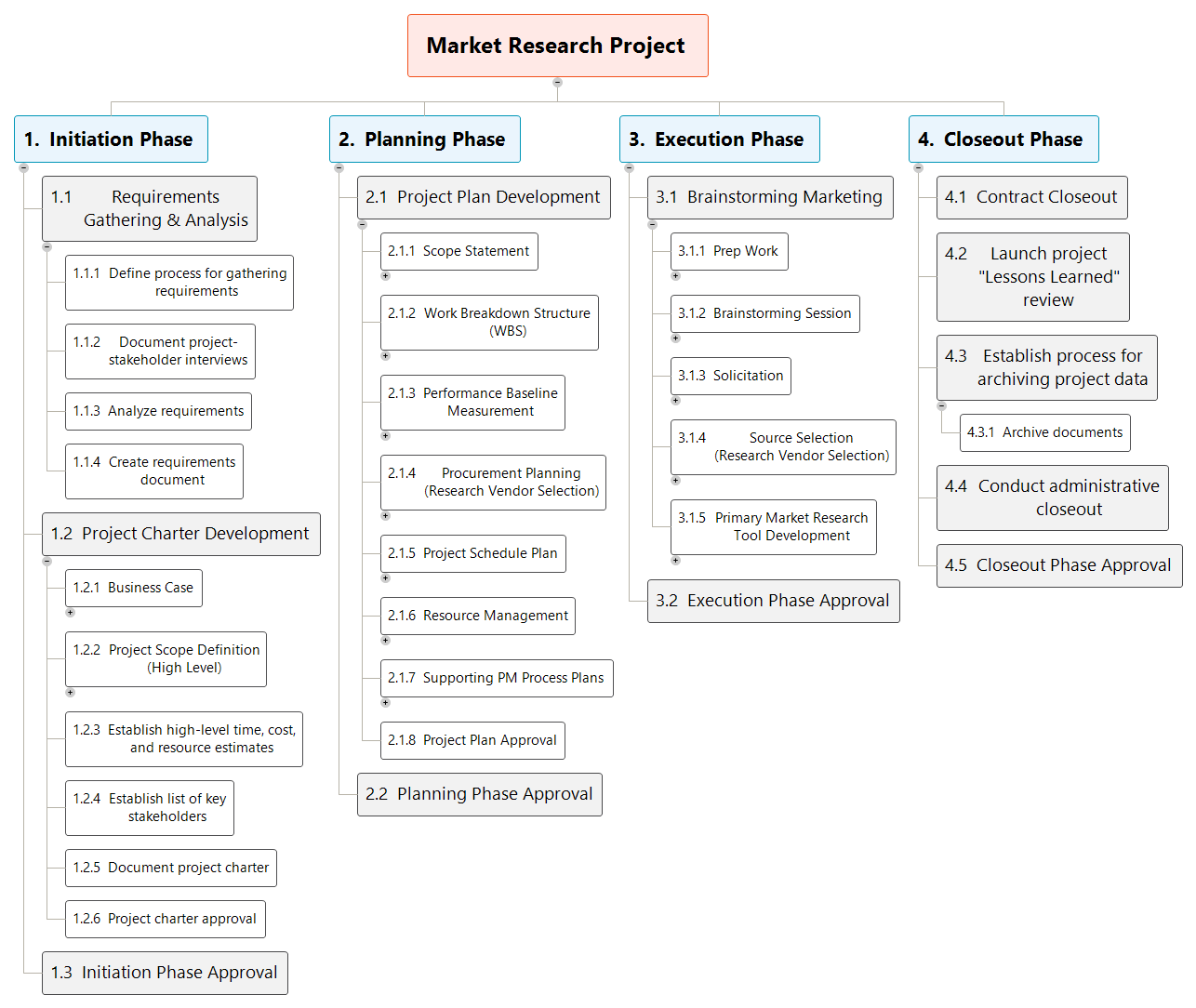 work breakdown structure template - market research