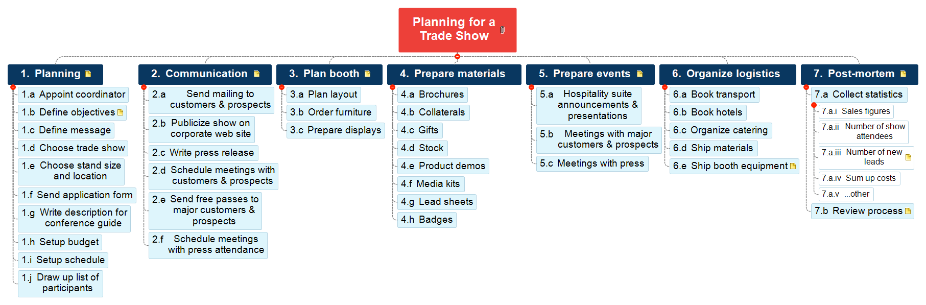 planning a tradeshow, wbs example, work breakdown structure