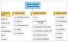 work breakdown structure template - waste water treatment